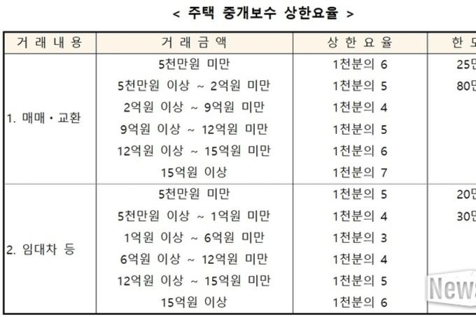 부동산 중개보수 요율 인하 … 19일부터 시행